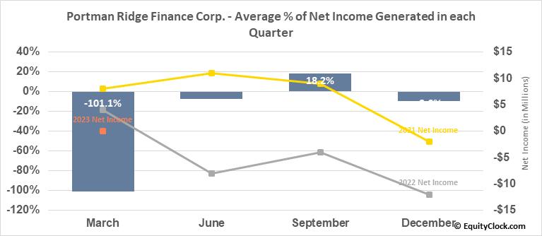 Portman Ridge Finance Corp. (NASD:PTMN) Net Income Seasonality
