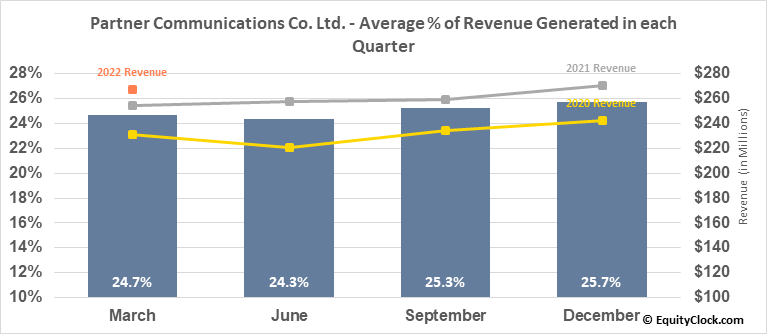 Partner Communications Co. Ltd. (NASD:PTNR) Revenue Seasonality