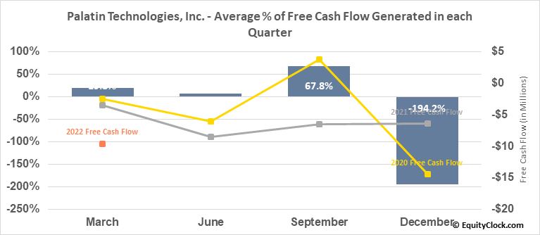 Palatin Technologies, Inc. (AMEX:PTN) Free Cash Flow Seasonality