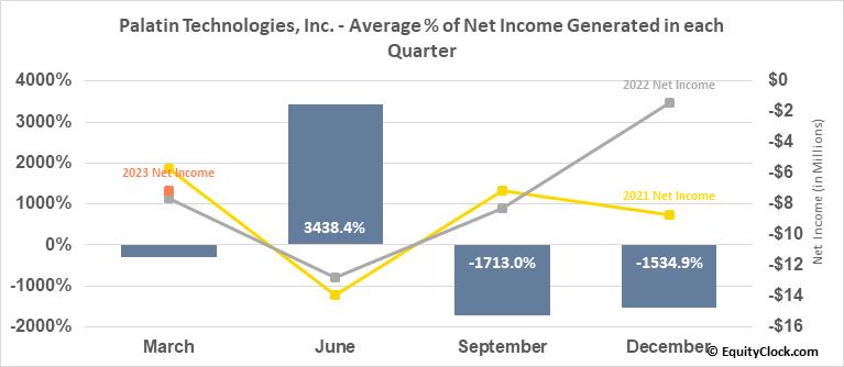 Palatin Technologies, Inc. (AMEX:PTN) Net Income Seasonality