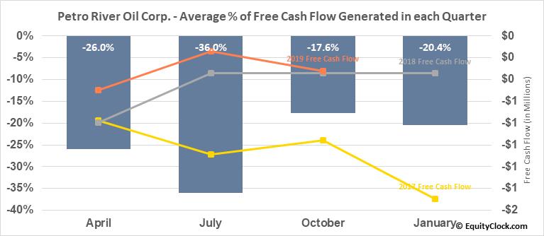 Petro River Oil Corp. (OTCMKT:PTRC) Free Cash Flow Seasonality