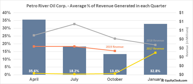 Petro River Oil Corp. (OTCMKT:PTRC) Revenue Seasonality
