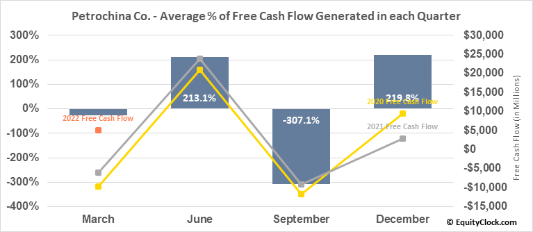 Petrochina Co. (NYSE:PTR) Free Cash Flow Seasonality