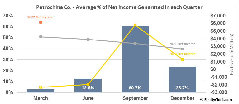 Petrochina Co. (NYSE:PTR) Net Income Seasonality