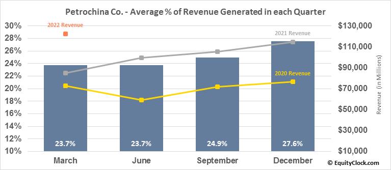 Petrochina Co. (NYSE:PTR) Revenue Seasonality