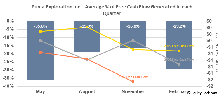 Puma Exploration Inc. (TSXV:PUMA.V) Free Cash Flow Seasonality