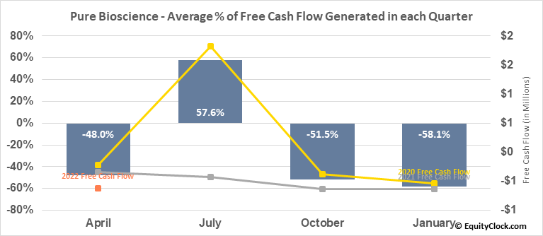 Pure Bioscience (OTCMKT:PURE) Free Cash Flow Seasonality
