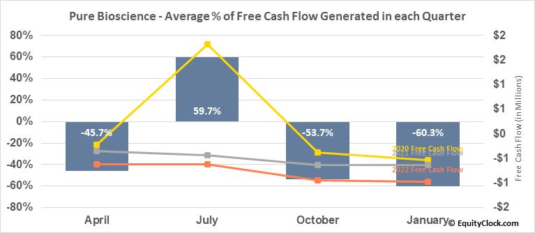 Pure Bioscience (OTCMKT:PURE) Free Cash Flow Seasonality