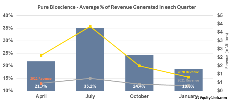 Pure Bioscience (OTCMKT:PURE) Revenue Seasonality