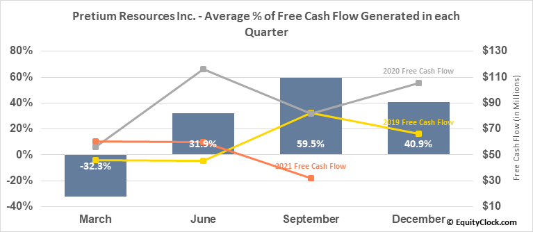 Pretium Resources Inc. (TSE:PVG.TO) Free Cash Flow Seasonality