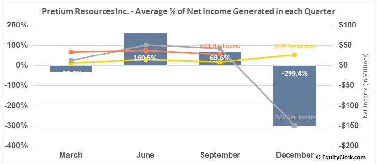 Pretium Resources Inc. (TSE:PVG.TO) Net Income Seasonality
