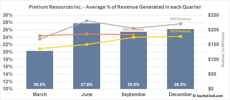 Pretium Resources Inc. (TSE:PVG.TO) Revenue Seasonality