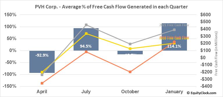 PVH Corp. (NYSE:PVH) Free Cash Flow Seasonality