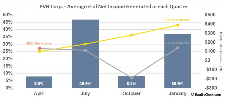 PVH Corp. (NYSE:PVH) Net Income Seasonality