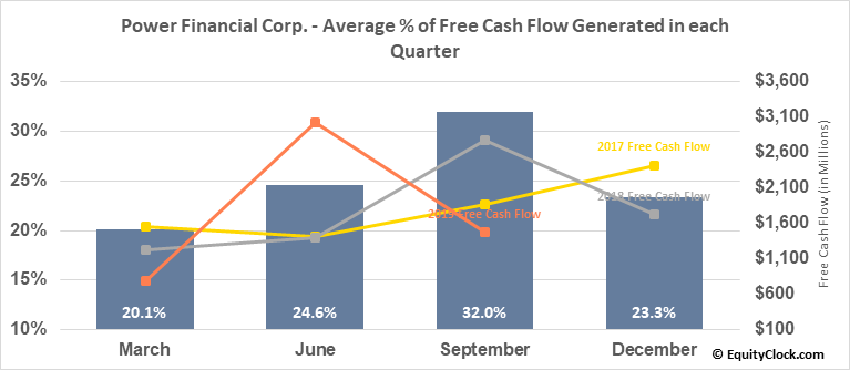 Power Financial Corp. (TSE:PWF.TO) Free Cash Flow Seasonality