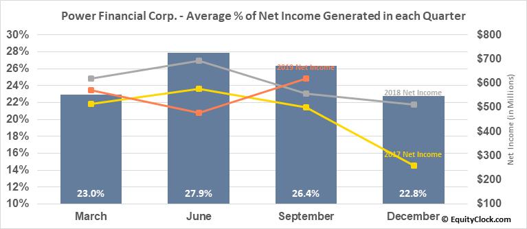 Power Financial Corp. (TSE:PWF.TO) Net Income Seasonality