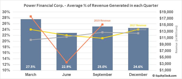 Power Financial Corp. (TSE:PWF.TO) Revenue Seasonality