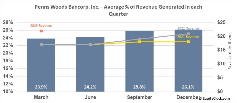 Penns Woods Bancorp, Inc. (NASD:PWOD) Revenue Seasonality