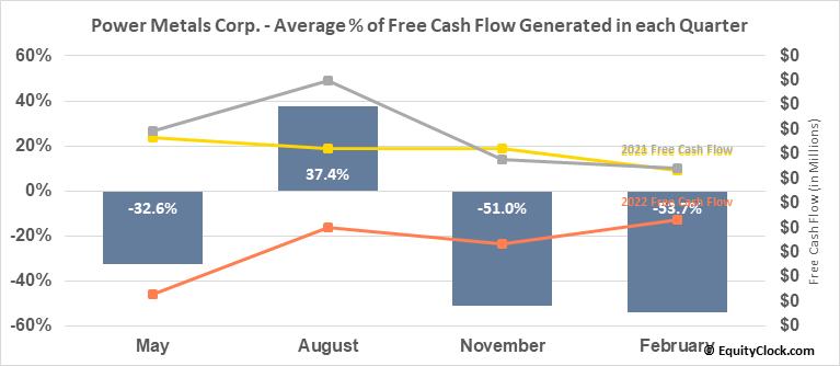 Power Metals Corp. (OTCMKT:PWRMF) Free Cash Flow Seasonality