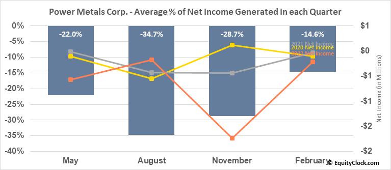 Power Metals Corp. (OTCMKT:PWRMF) Net Income Seasonality