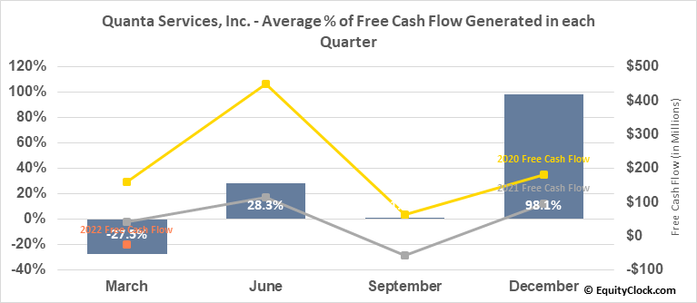 Quanta Services, Inc. (NYSE:PWR) Free Cash Flow Seasonality