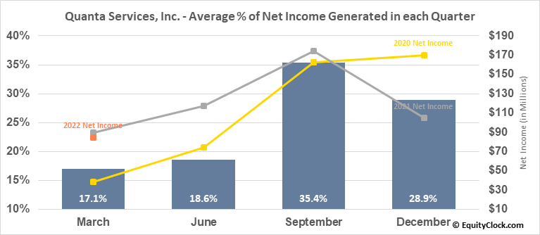 Quanta Services, Inc. (NYSE:PWR) Net Income Seasonality
