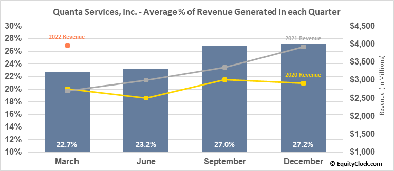 Quanta Services, Inc. (NYSE:PWR) Revenue Seasonality