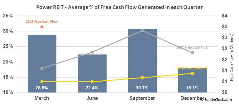 Power REIT (AMEX:PW) Free Cash Flow Seasonality