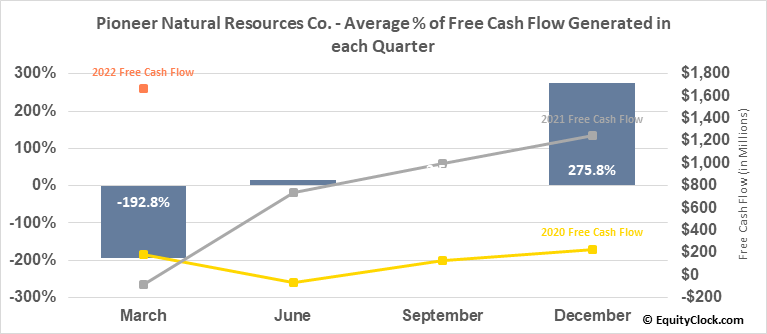 Pioneer Natural Resources Co. (NYSE:PXD) Free Cash Flow Seasonality