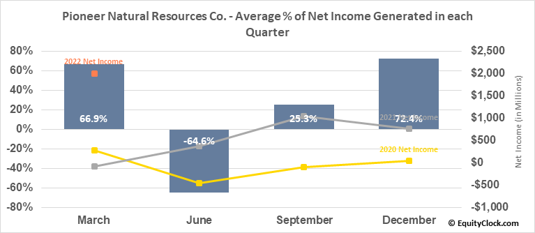 Pioneer Natural Resources Co. (NYSE:PXD) Net Income Seasonality