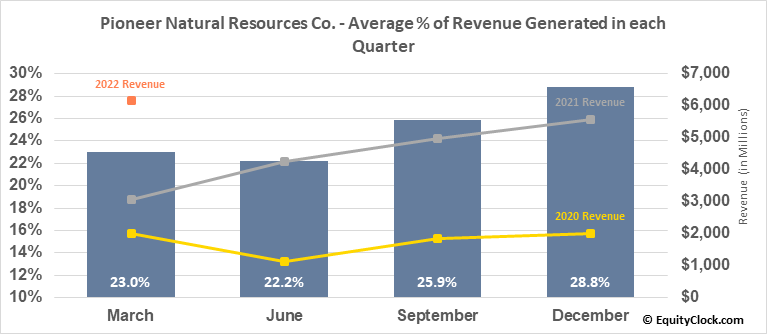 Pioneer Natural Resources Co. (NYSE:PXD) Revenue Seasonality