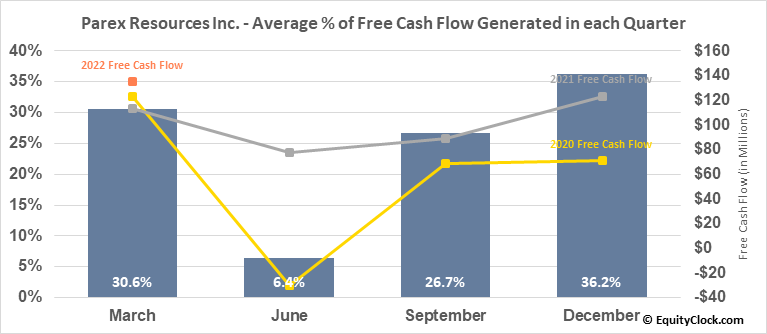 Parex Resources Inc. (TSE:PXT.TO) Free Cash Flow Seasonality