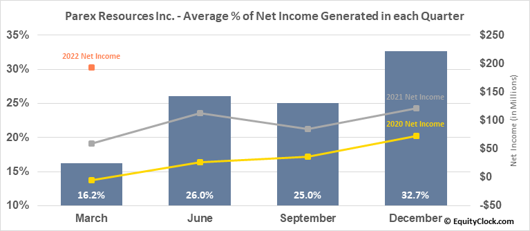 Parex Resources Inc. (TSE:PXT.TO) Net Income Seasonality