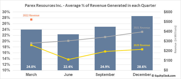 Parex Resources Inc. (TSE:PXT.TO) Revenue Seasonality