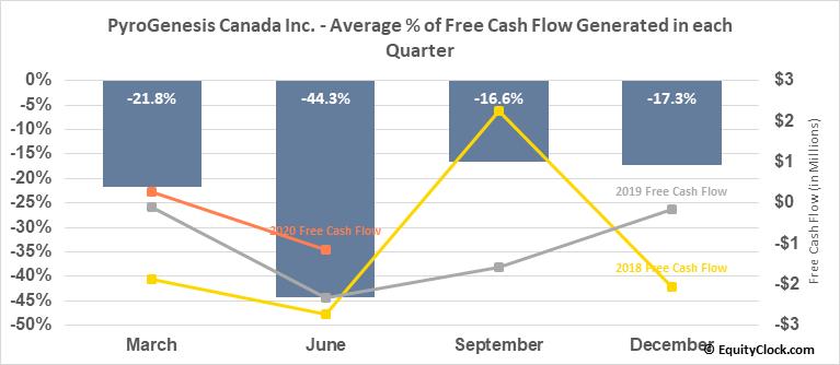 PyroGenesis Canada Inc. (TSXV:PYR.V) Free Cash Flow Seasonality