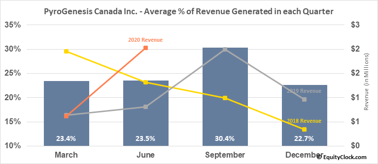 PyroGenesis Canada Inc. (TSXV:PYR.V) Revenue Seasonality