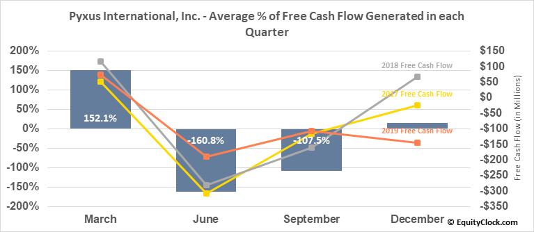 Pyxus International, Inc. (NYSE:PYX) Free Cash Flow Seasonality