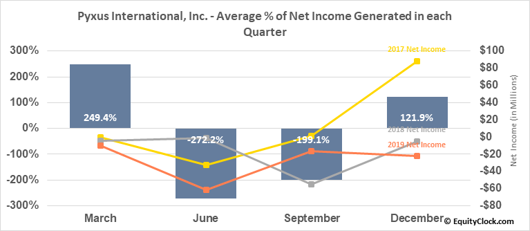 Pyxus International, Inc. (NYSE:PYX) Net Income Seasonality