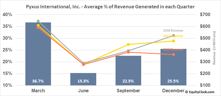 Pyxus International, Inc. (NYSE:PYX) Revenue Seasonality