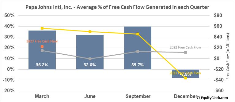 Papa Johns Intl, Inc. (NASD:PZZA) Free Cash Flow Seasonality