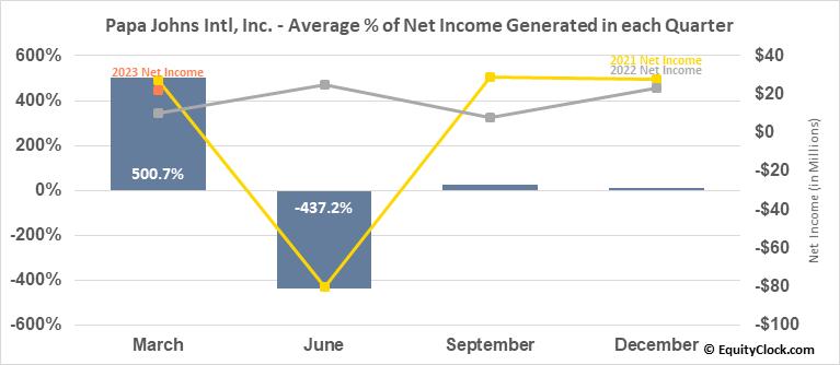 Papa Johns Intl, Inc. (NASD:PZZA) Net Income Seasonality