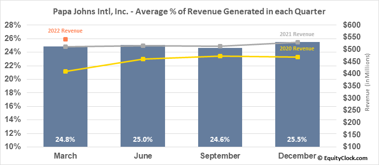 Papa Johns Intl, Inc. (NASD:PZZA) Revenue Seasonality