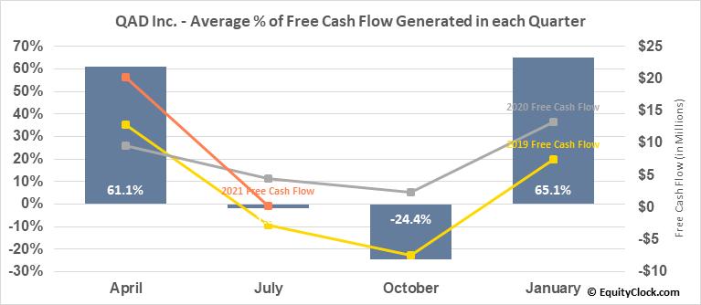 QAD Inc. (NASD:QADA) Free Cash Flow Seasonality