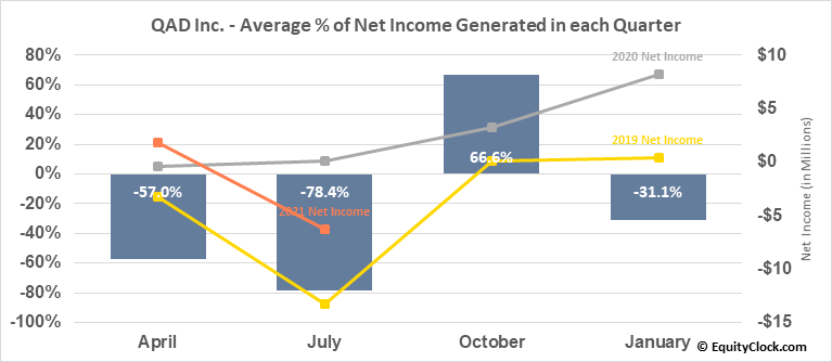 QAD Inc. (NASD:QADA) Net Income Seasonality