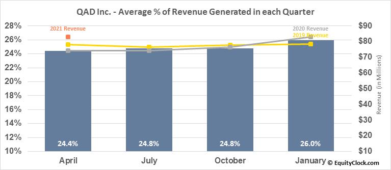 QAD Inc. (NASD:QADA) Revenue Seasonality