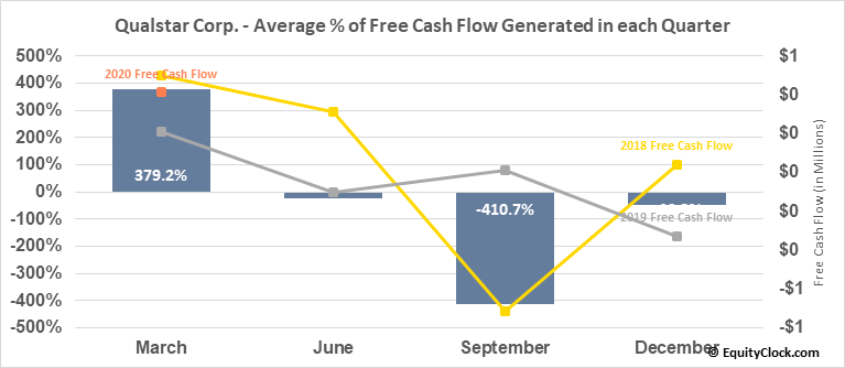 Qualstar Corp. (NASD:QBAK) Free Cash Flow Seasonality