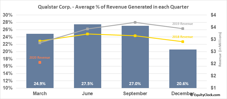 Qualstar Corp. (NASD:QBAK) Revenue Seasonality