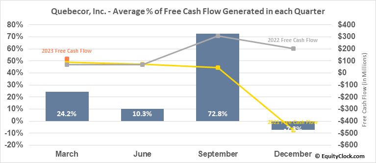 Quebecor, Inc. (TSE:QBR/B.TO) Free Cash Flow Seasonality