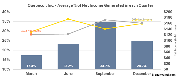 Quebecor, Inc. (TSE:QBR/B.TO) Net Income Seasonality