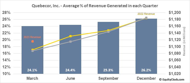 Quebecor, Inc. (TSE:QBR/B.TO) Revenue Seasonality